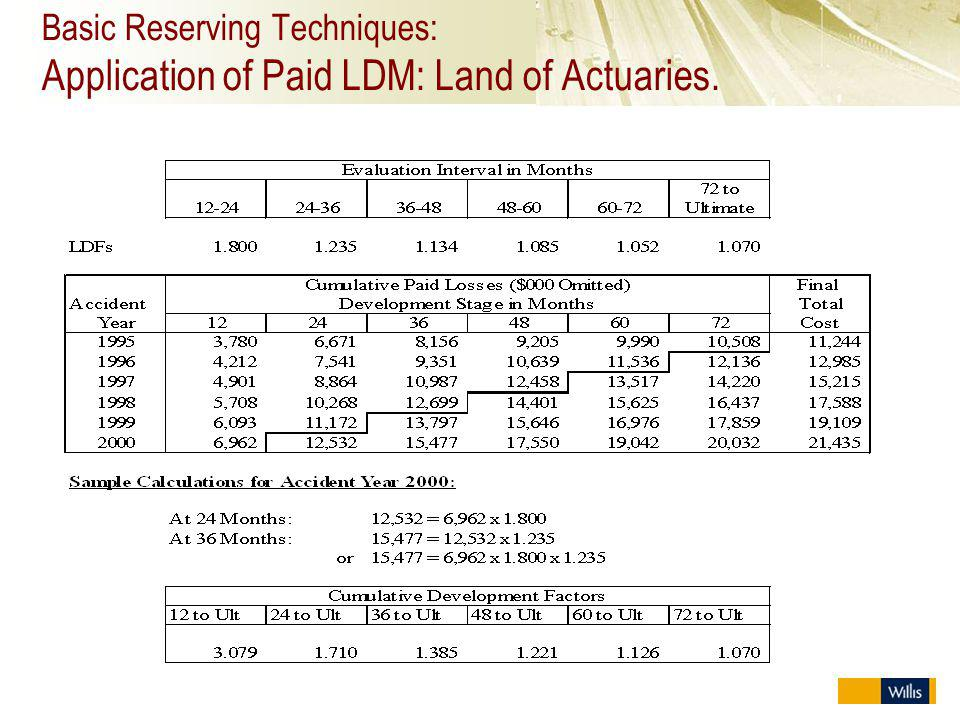 Basic Reserving Techniques: Application of Paid LDM: Land of Actuaries.