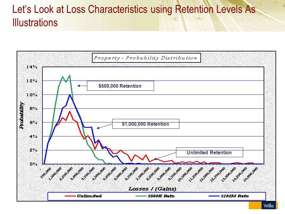 Let's Look at Loss Characteristics using Retention Levels As Illustrations