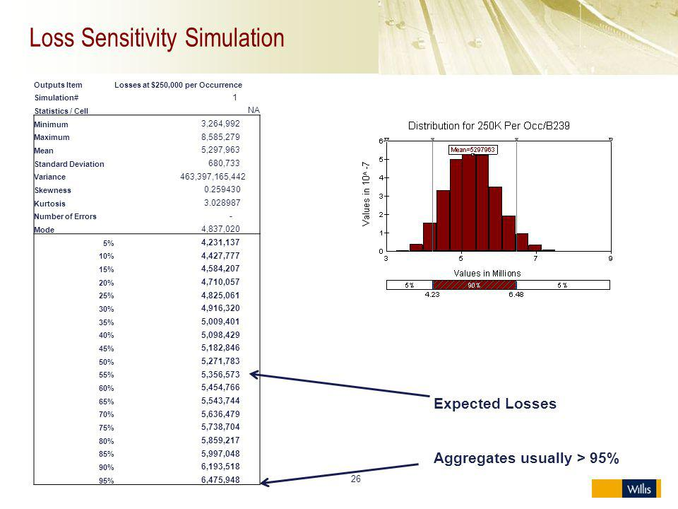 Loss Sensitivity Simulation