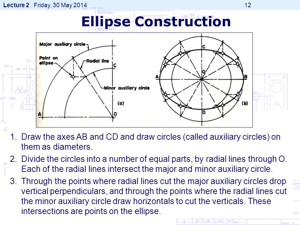 Ellipse Construction Draw the axes AB and CD and draw circles (called auxiliary circles) on them as diameters.