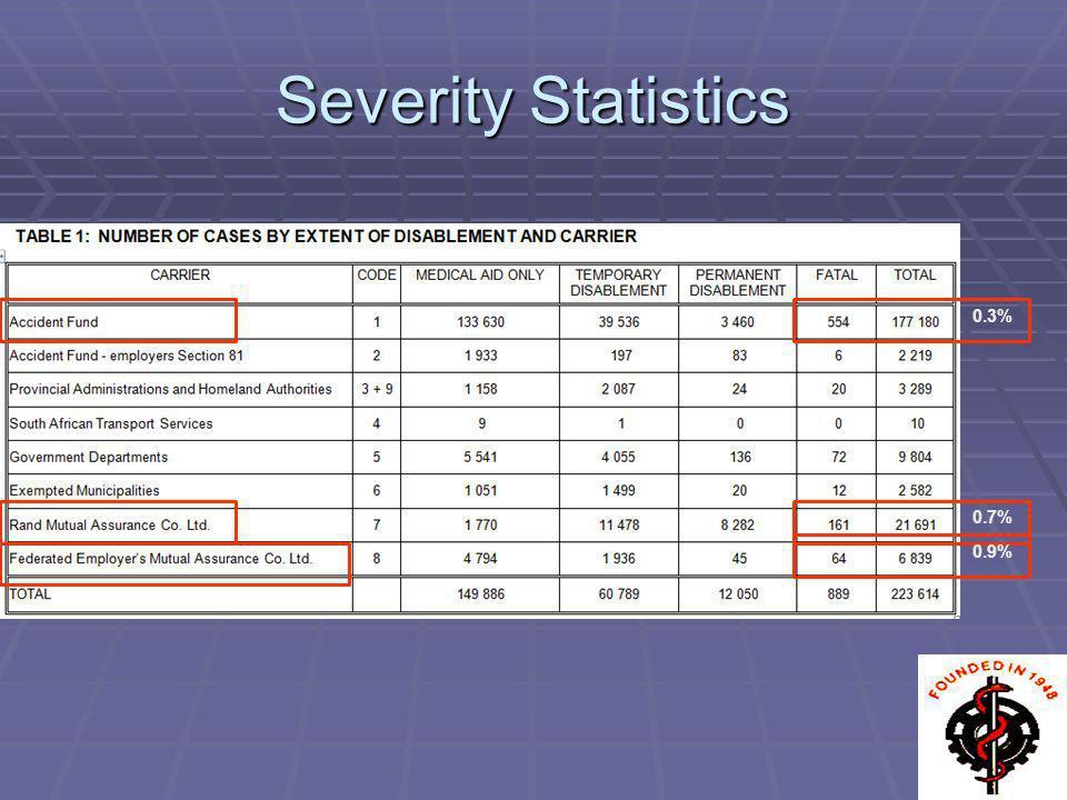 Severity Statistics 0.3% 0.7% 0.9%