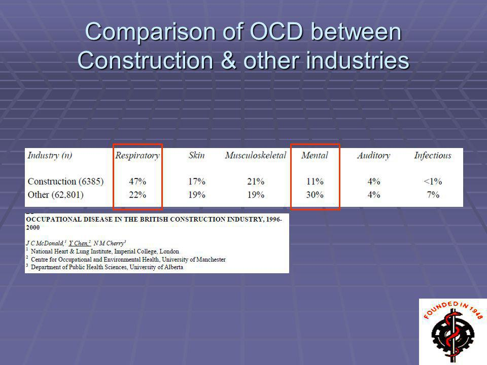 Comparison of OCD between Construction & other industries