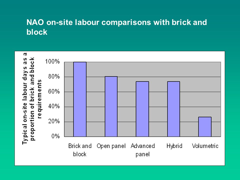 NAO on-site labour comparisons with brick and block