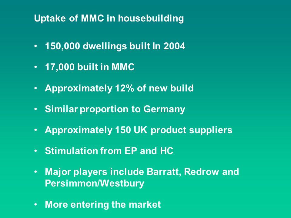 Uptake of MMC in housebuilding