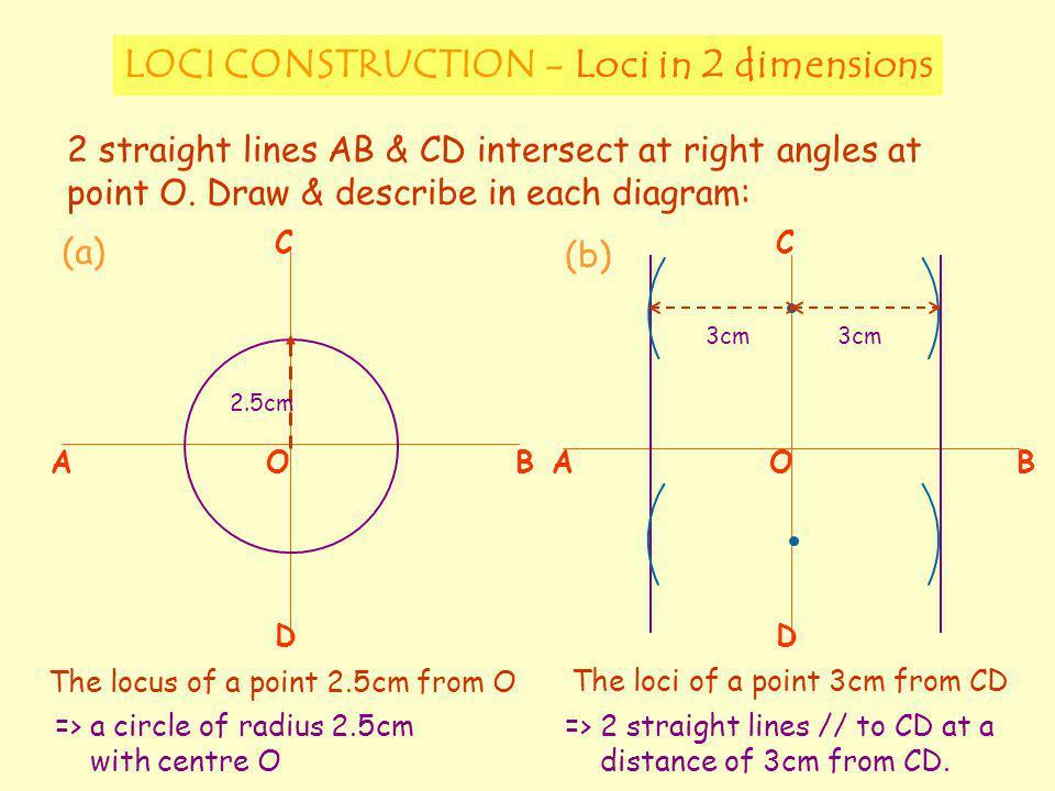 LOCI CONSTRUCTION - Loci in 2 dimensions
