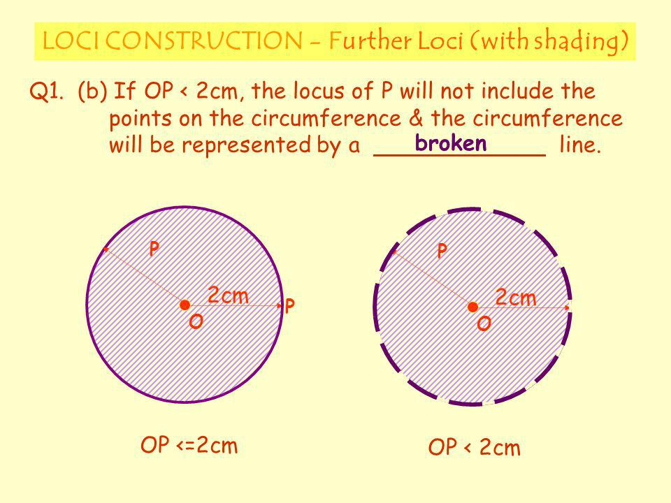 LOCI CONSTRUCTION - Further Loci (with shading)