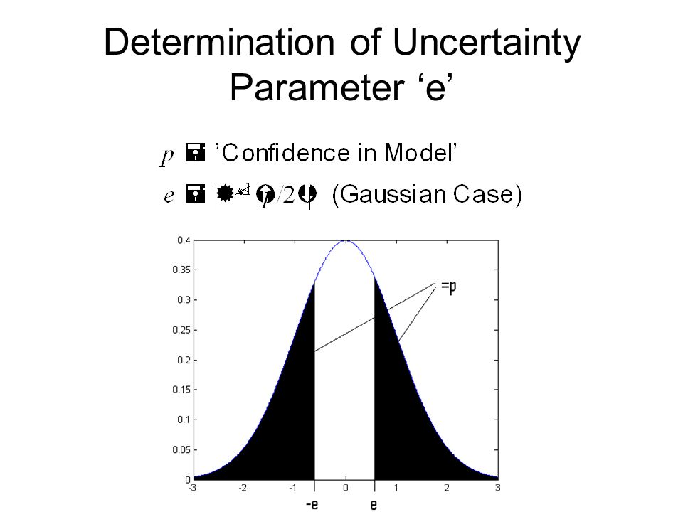 Determination of Uncertainty Parameter 'e'