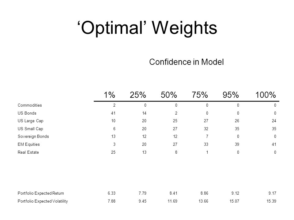 'Optimal' Weights Confidence in Model 1% 25% 50% 75% 95% 100%