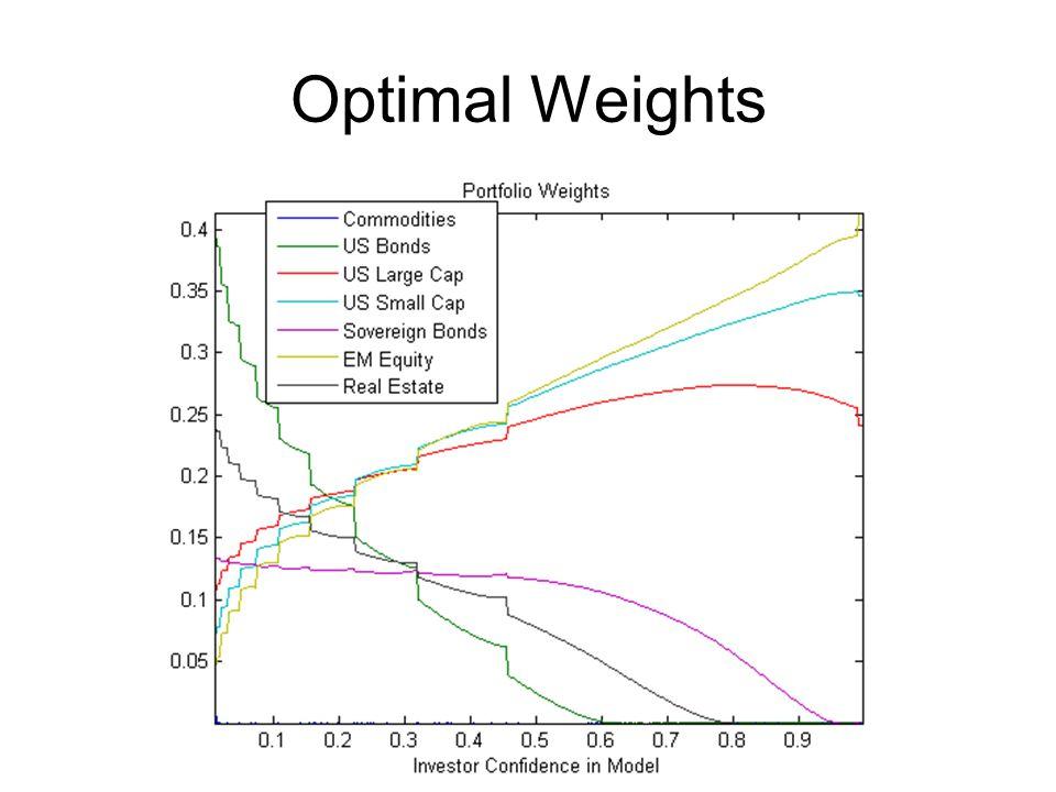 Optimal Weights
