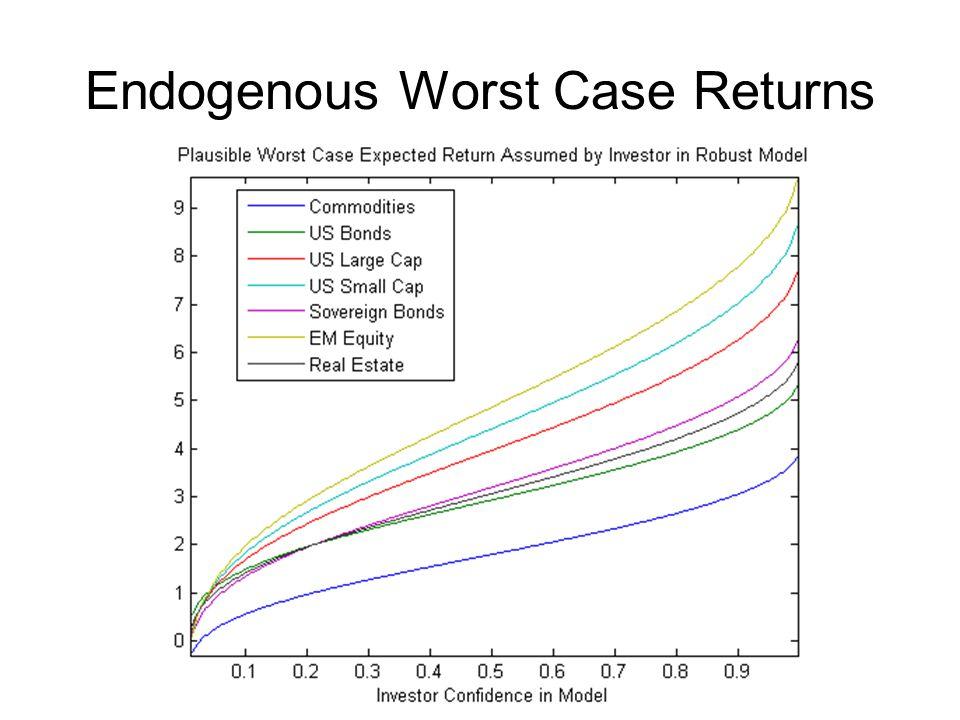 Endogenous Worst Case Returns