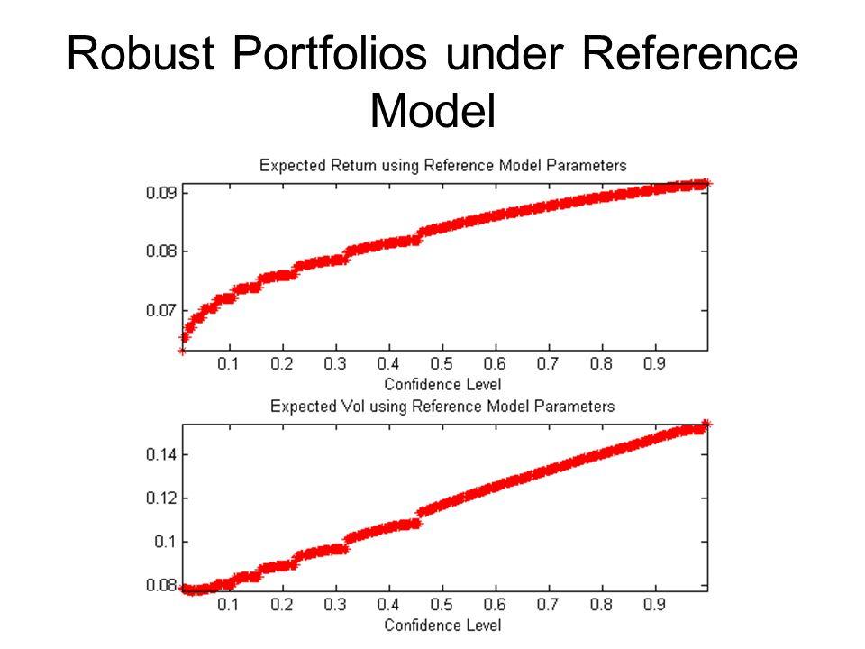 Robust Portfolios under Reference Model