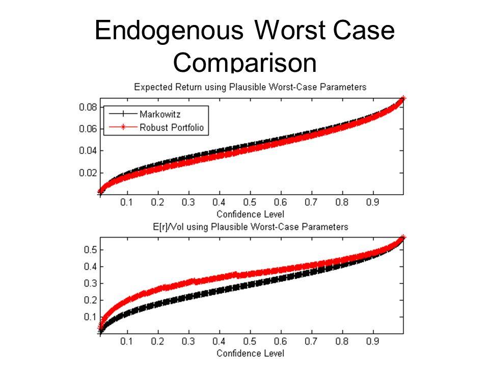 Endogenous Worst Case Comparison