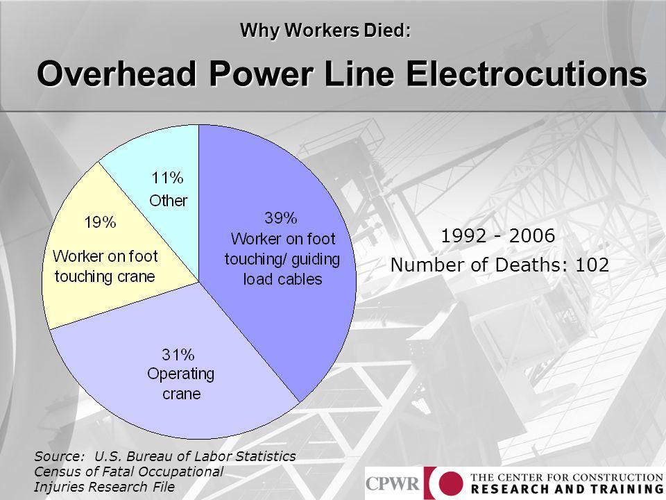 Overhead Power Line Electrocutions