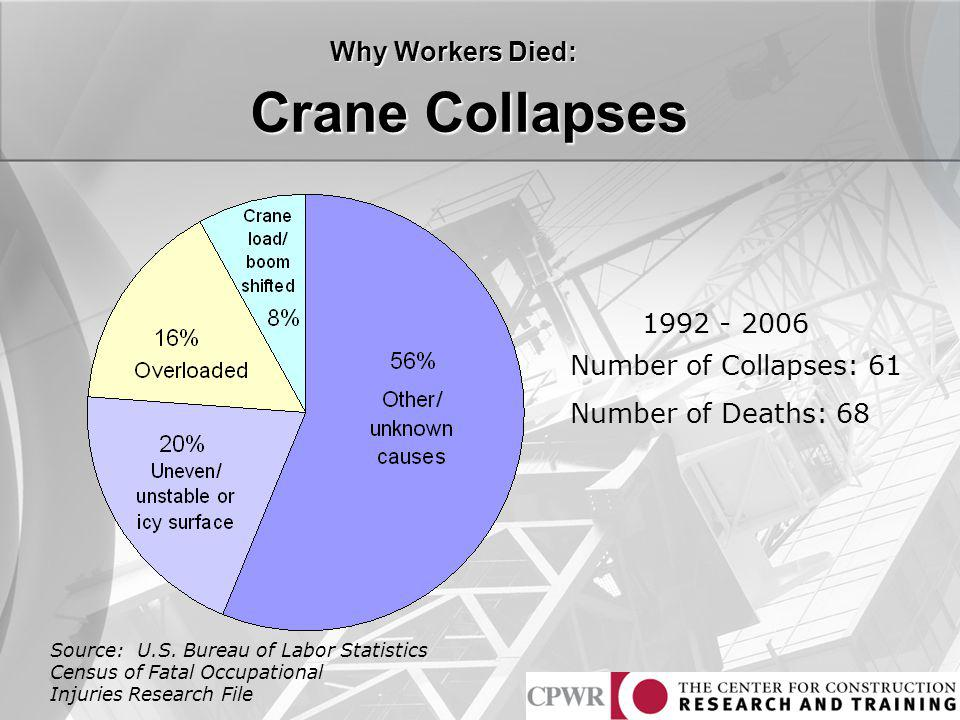 Crane Collapses Why Workers Died: 1992 - 2006 Number of Collapses: 61