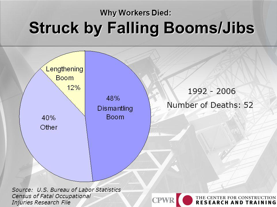 Struck by Falling Booms/Jibs