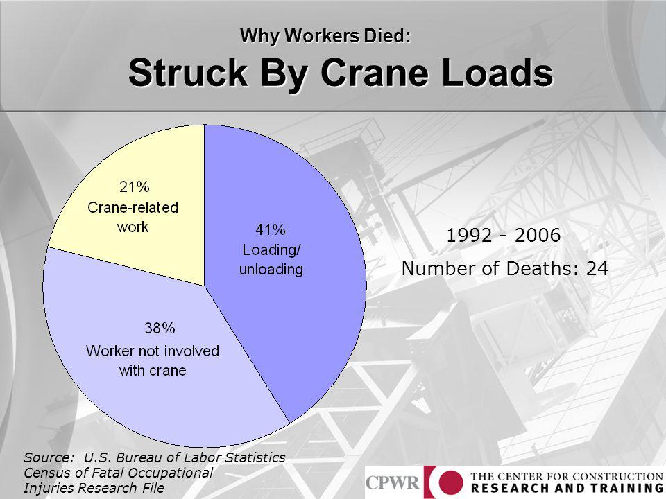 Struck By Crane Loads Why Workers Died: 1992 - 2006