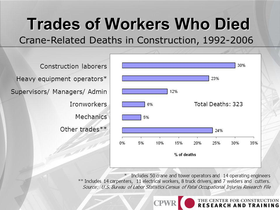 Trades of Workers Who Died