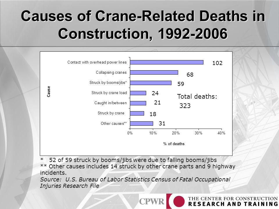 Causes of Crane-Related Deaths in Construction, 1992-2006