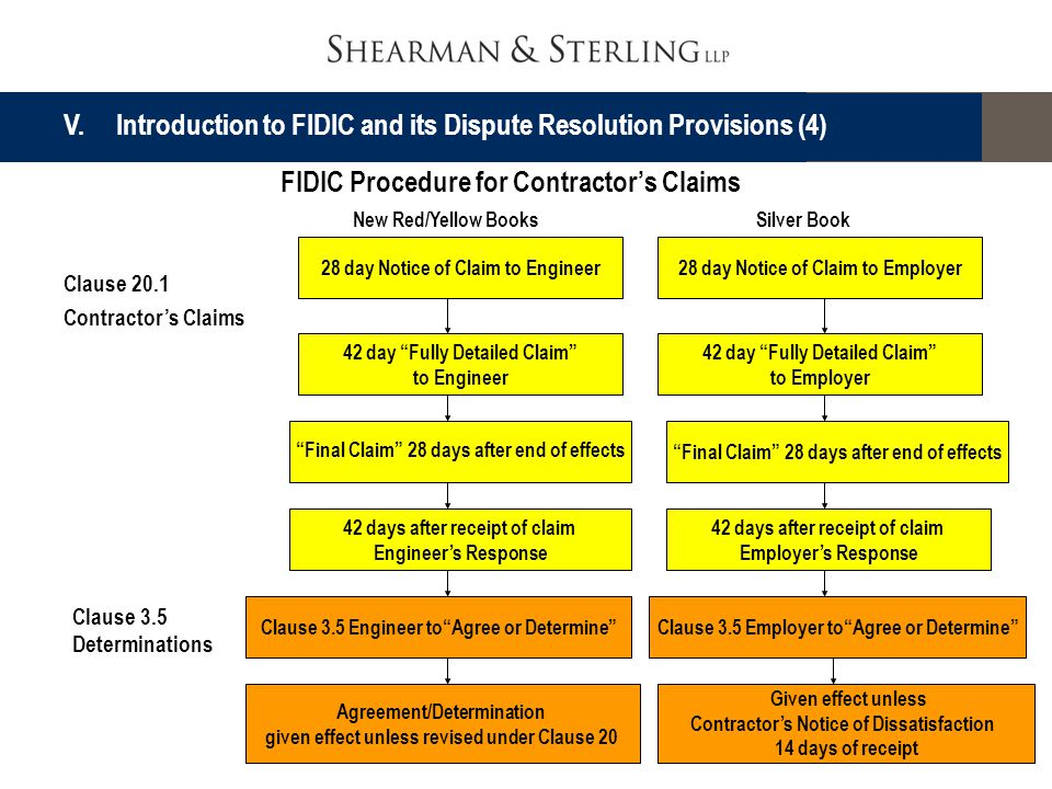 V. Introduction to FIDIC and its Dispute Resolution Provisions (4)