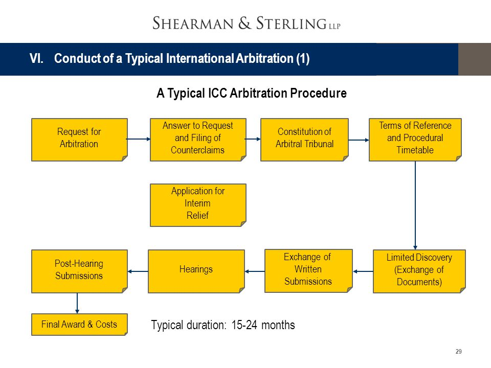 A Typical ICC Arbitration Procedure