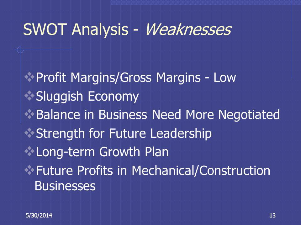 SWOT Analysis - Weaknesses