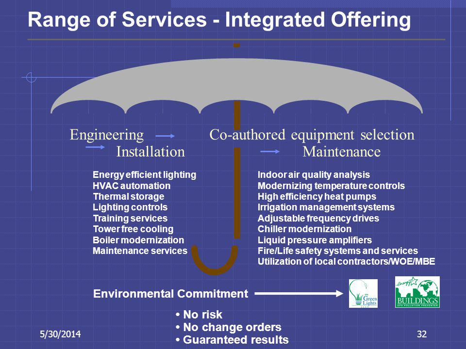 Range of Services - Integrated Offering