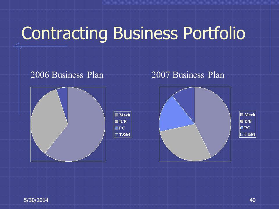 Contracting Business Portfolio