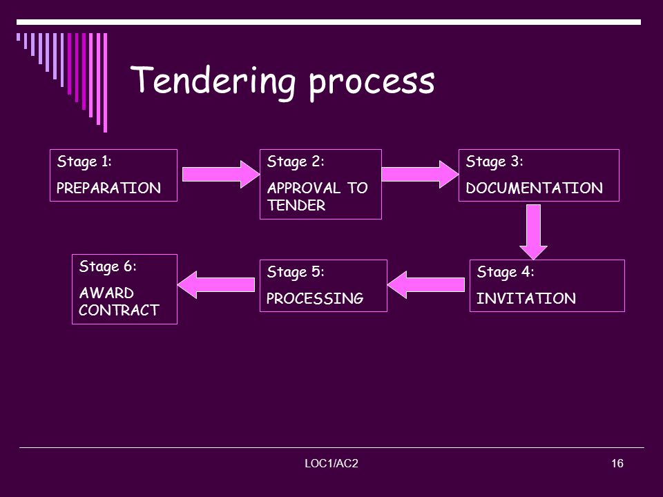 Tendering process Stage 1: PREPARATION Stage 2: APPROVAL TO TENDER