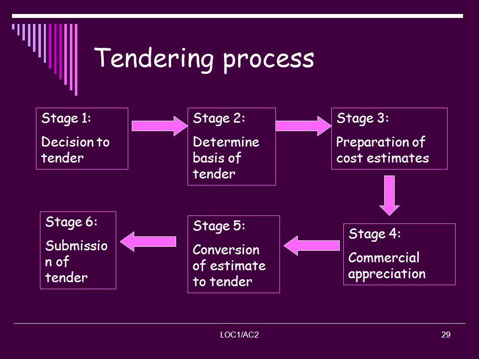 Tendering process Stage 1: Decision to tender Stage 2: