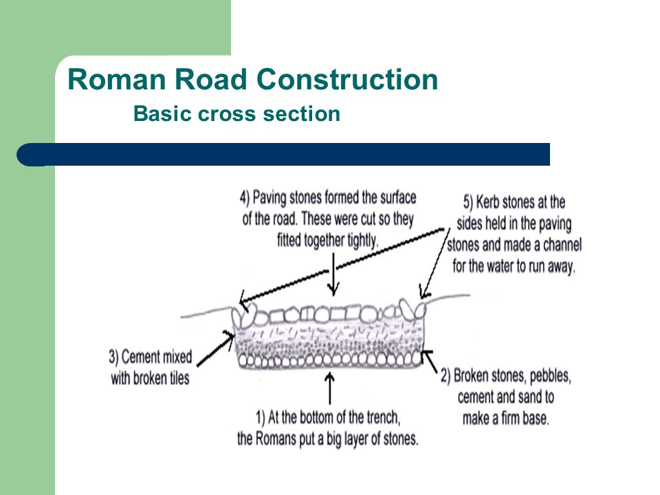 Roman Road Construction Basic cross section