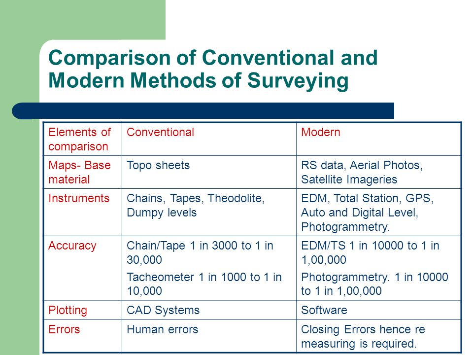 Comparison of Conventional and Modern Methods of Surveying