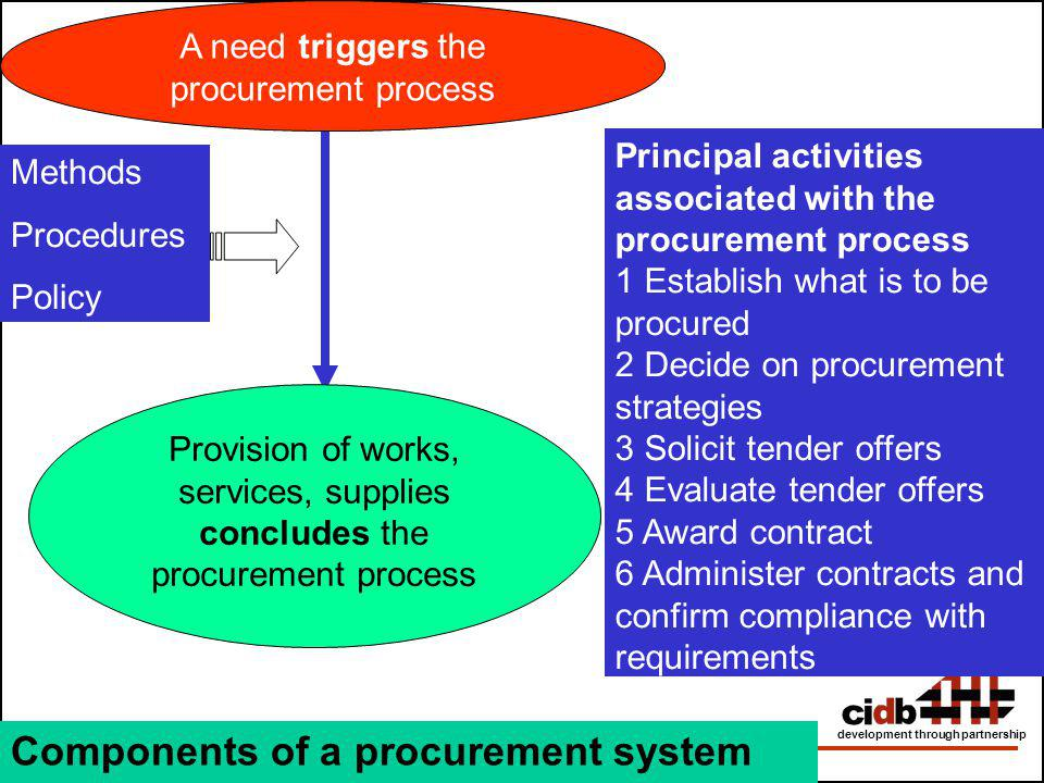 A need triggers the procurement process