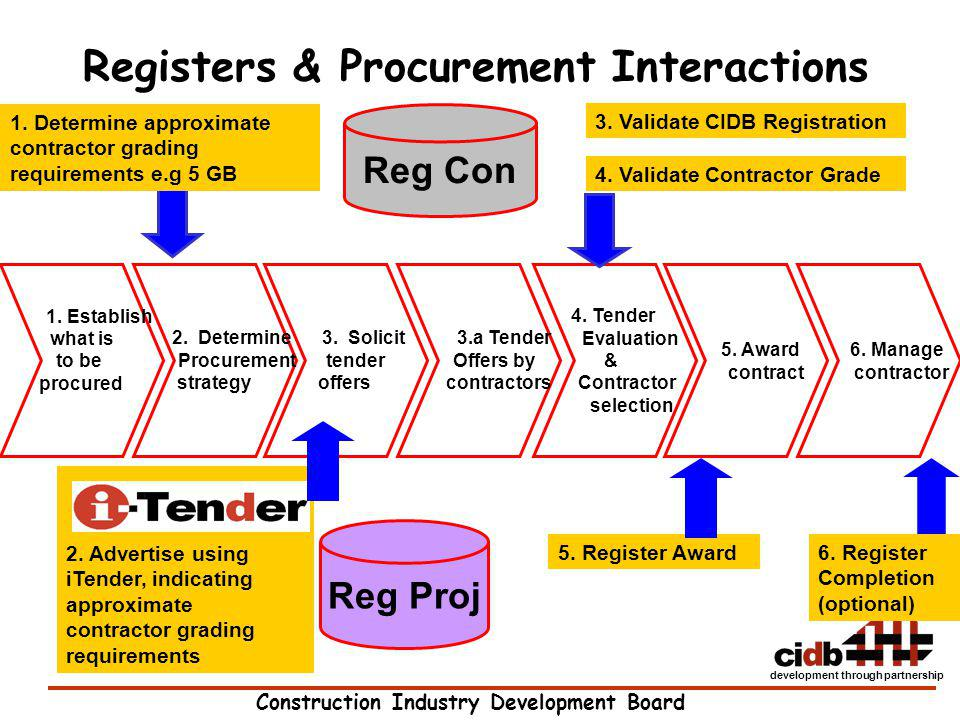 Registers & Procurement Interactions