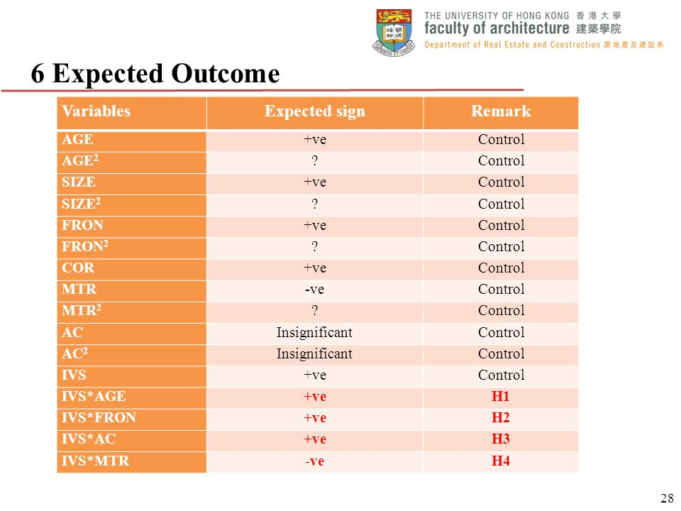 6 Expected Outcome Variables Expected sign Remark AGE +ve Control AGE2
