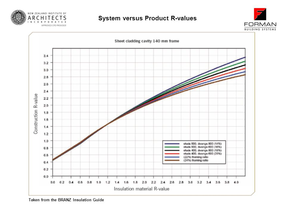 System versus Product R-values