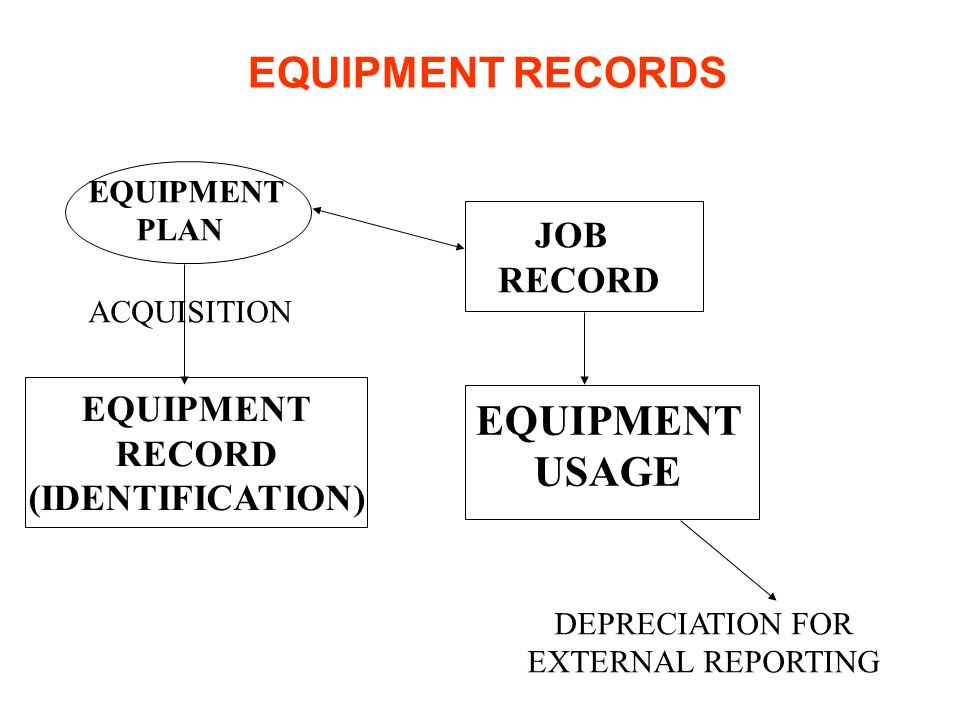 EQUIPMENT RECORDS EQUIPMENT USAGE JOB RECORD EQUIPMENT RECORD