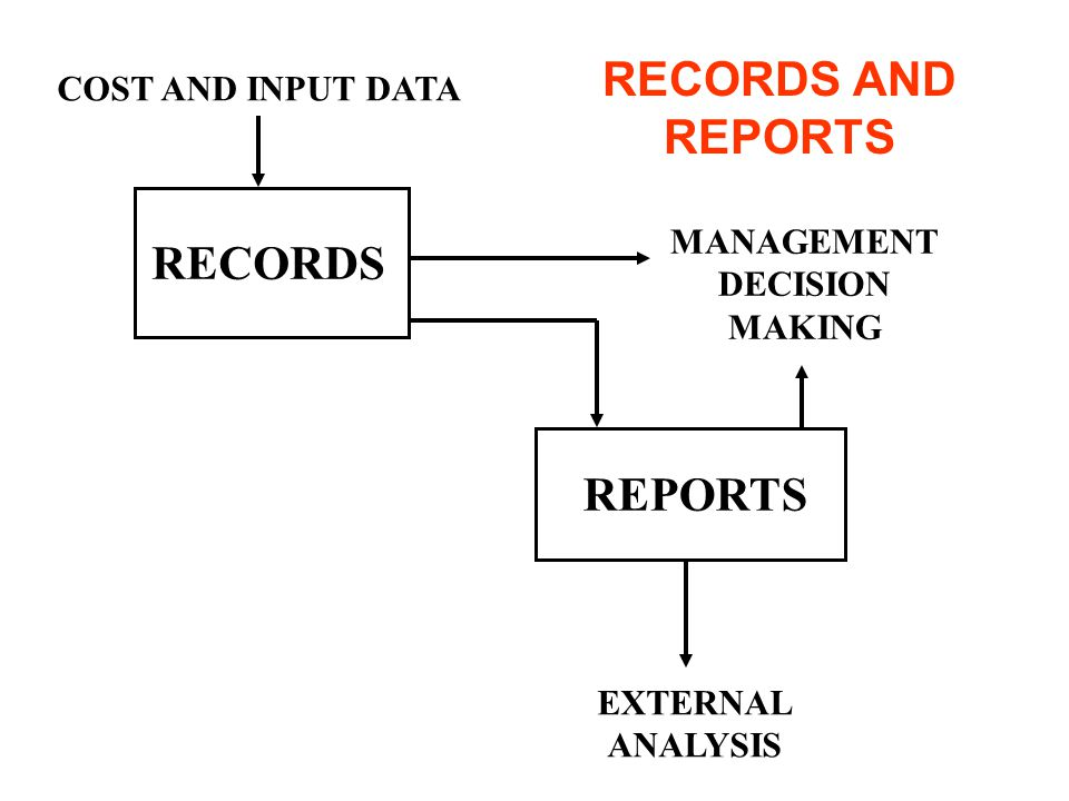 RECORDS AND REPORTS RECORDS REPORTS COST AND INPUT DATA MANAGEMENT