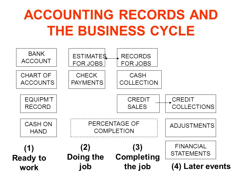 ACCOUNTING RECORDS AND THE BUSINESS CYCLE