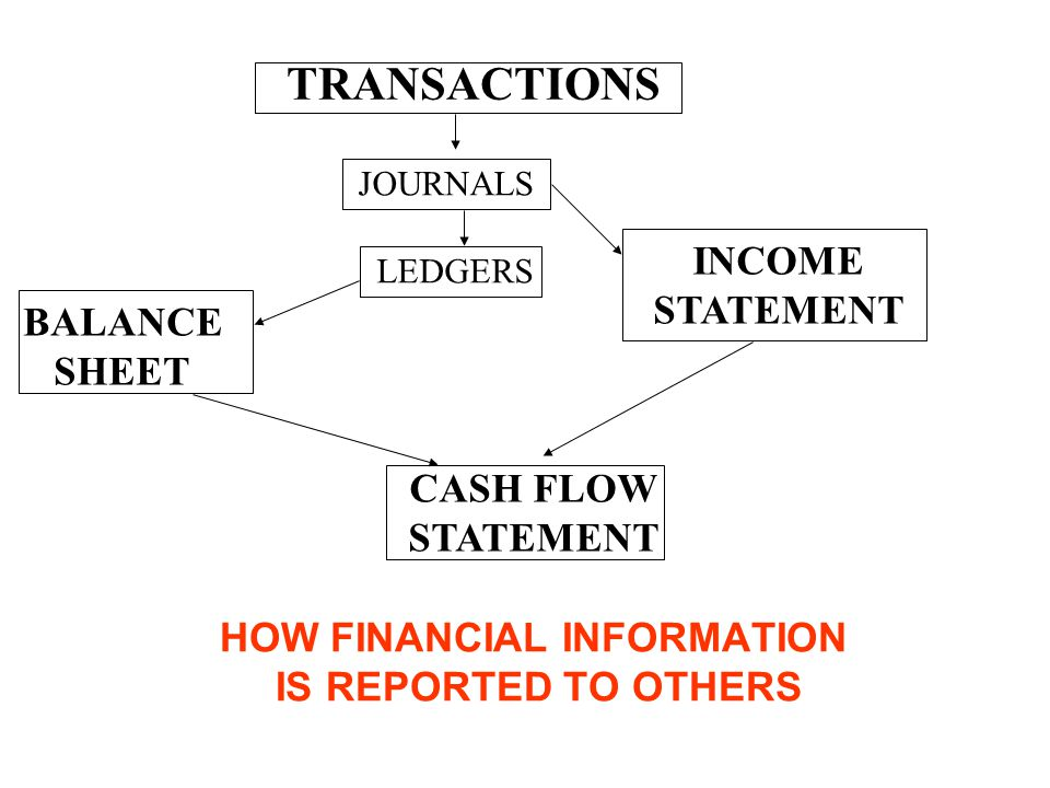 HOW FINANCIAL INFORMATION IS REPORTED TO OTHERS