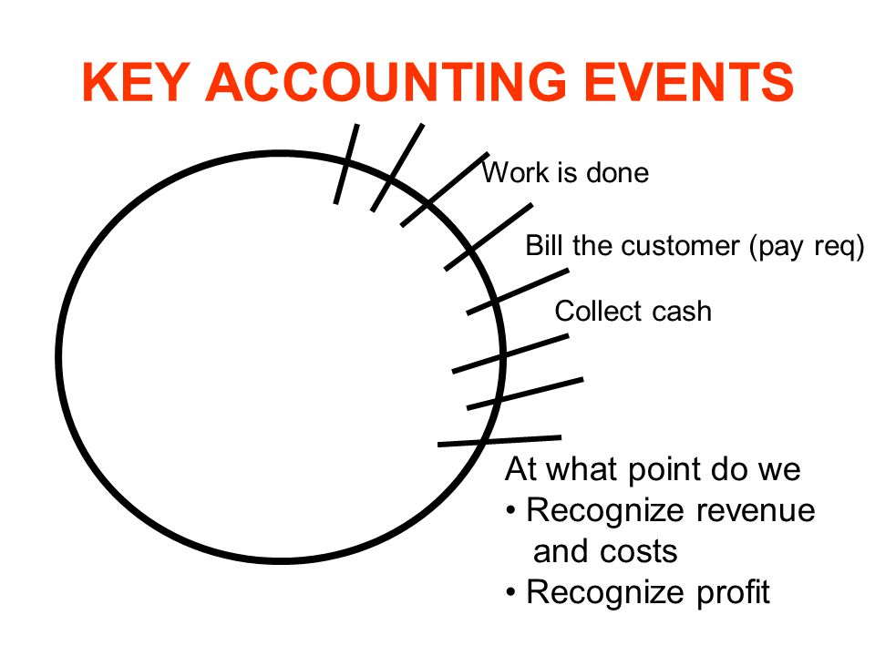 KEY ACCOUNTING EVENTS At what point do we Recognize revenue and costs