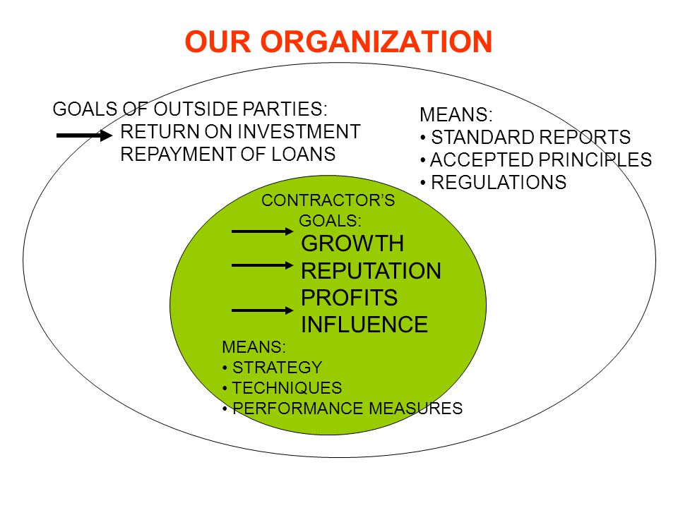 OUR ORGANIZATION GROWTH REPUTATION PROFITS INFLUENCE