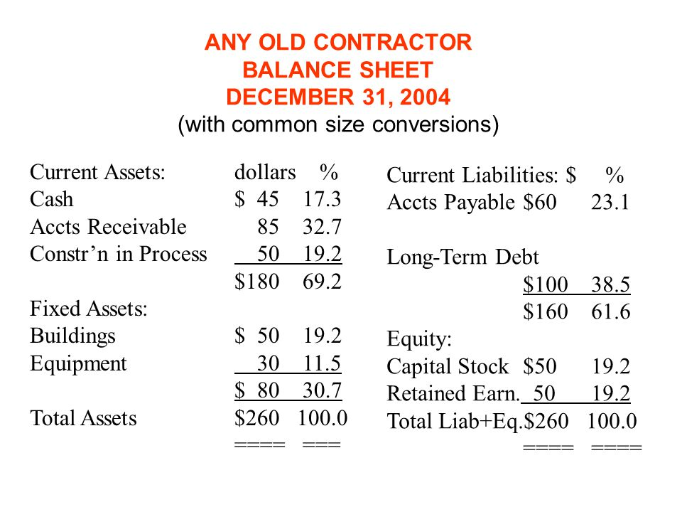 ANY OLD CONTRACTOR BALANCE SHEET DECEMBER 31, 2004 (with common size conversions)