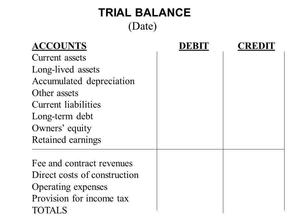 TRIAL BALANCE (Date) ACCOUNTS DEBIT CREDIT Current assets
