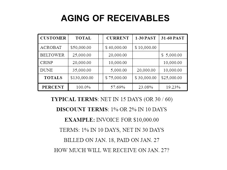 AGING OF RECEIVABLES TYPICAL TERMS: NET IN 15 DAYS (OR 30 / 60)