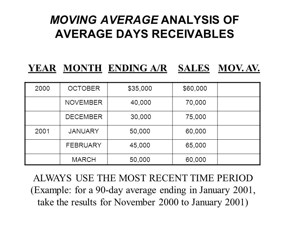 MOVING AVERAGE ANALYSIS OF AVERAGE DAYS RECEIVABLES
