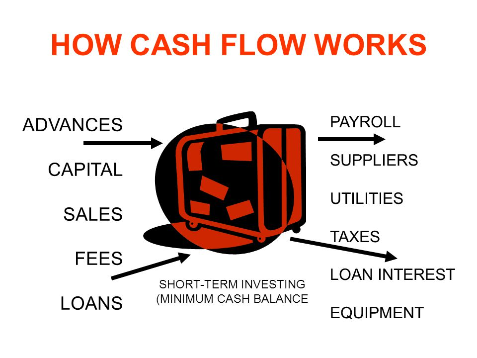 HOW CASH FLOW WORKS ADVANCES CAPITAL SALES FEES LOANS PAYROLL