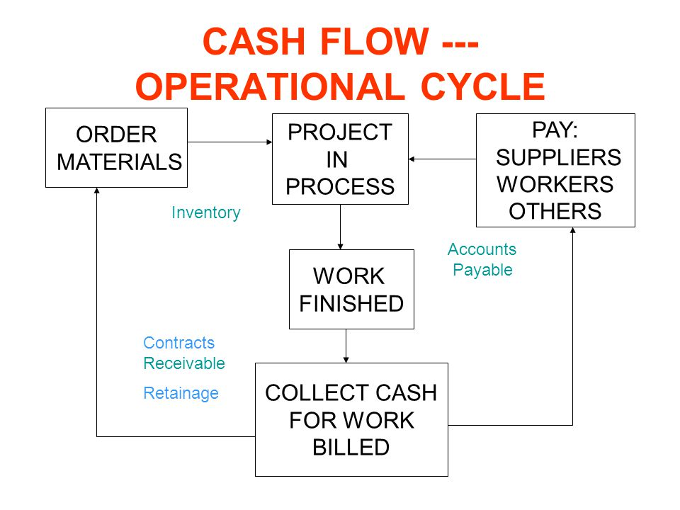 CASH FLOW --- OPERATIONAL CYCLE