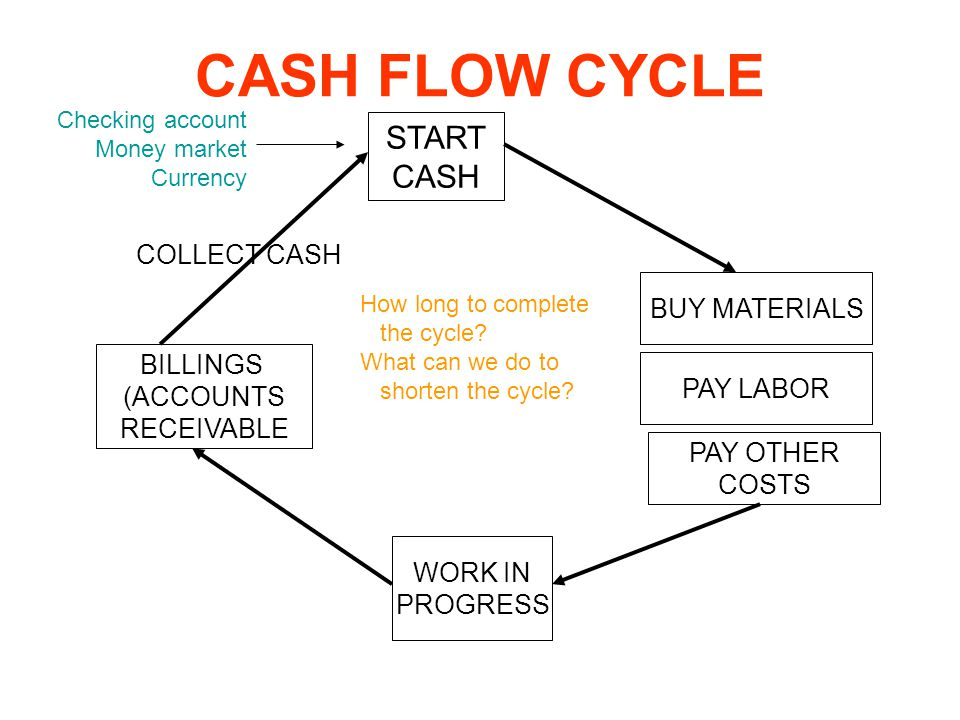 CASH FLOW CYCLE START CASH COLLECT CASH BUY MATERIALS BILLINGS