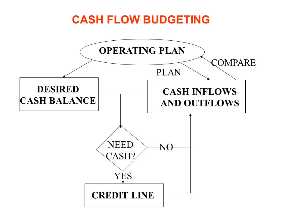 CASH FLOW BUDGETING OPERATING PLAN COMPARE PLAN DESIRED CASH INFLOWS