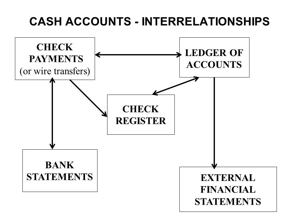 CASH ACCOUNTS - INTERRELATIONSHIPS